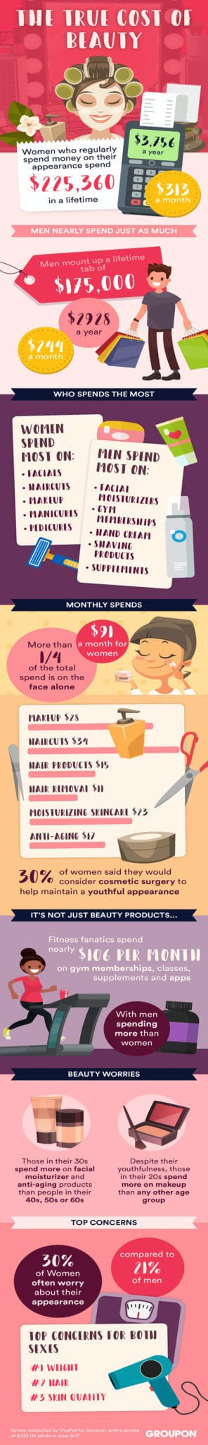 Group survey reveals the true cost of beauty: Infographic displaying stats of men and women's beauty habits